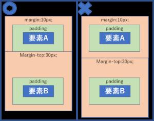 margin padding 重なる部分